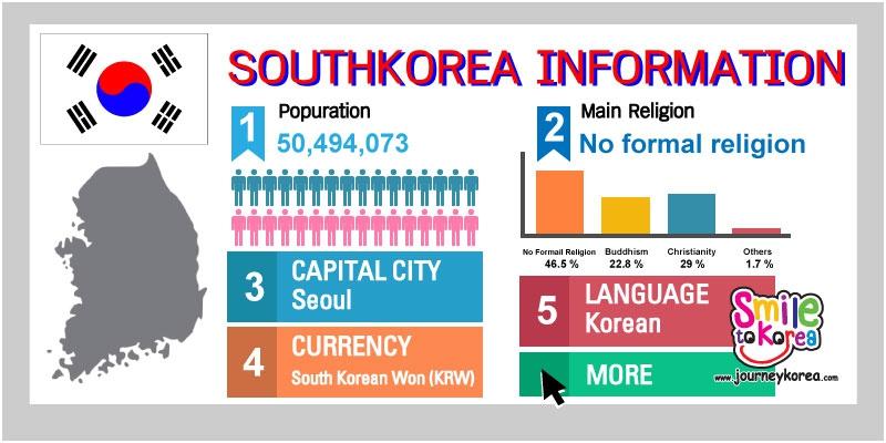 ปกข้อมูลเกาหลีใต้